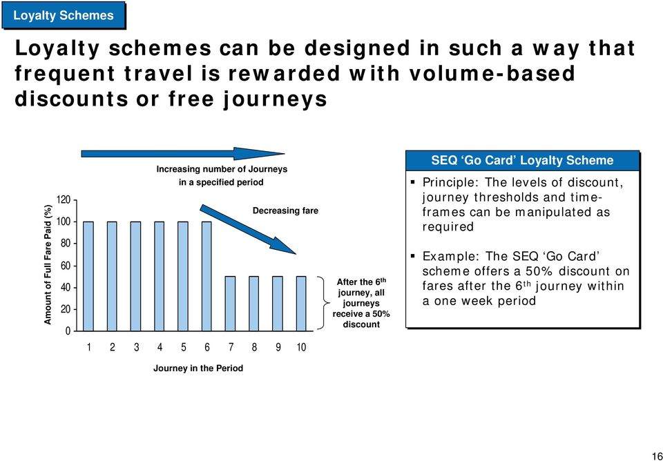 journey, all journeys receive a 50% discount SEQ Go Card Loyalty Scheme Principle: The levels of discount, journey thresholds and timeframes can be