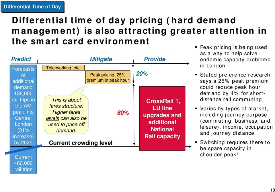 Higher fares levels can also be used to price off demand.