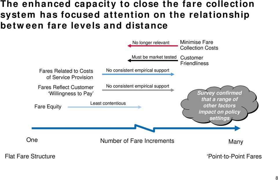 consistent empirical support No consistent empirical support Least contentious Minimise Fare Collection Costs Customer Friendliness Survey