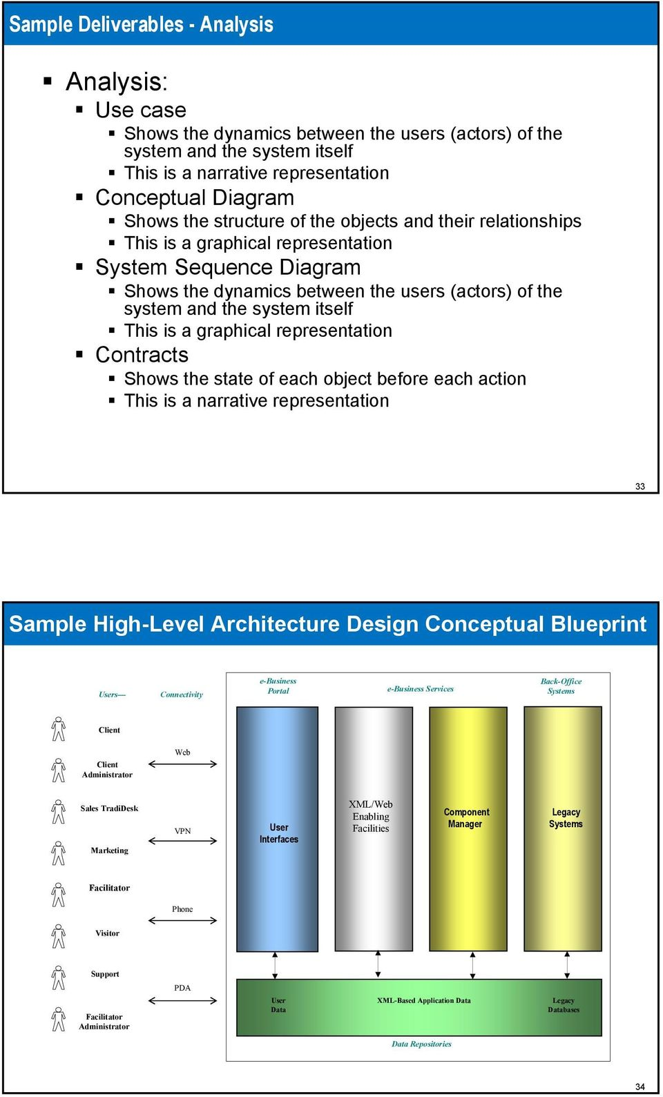 graphical representation Contracts Shows the state of each object before each action This is a narrative representation 33 Sample High-Level Architecture Design Conceptual Blueprint Users
