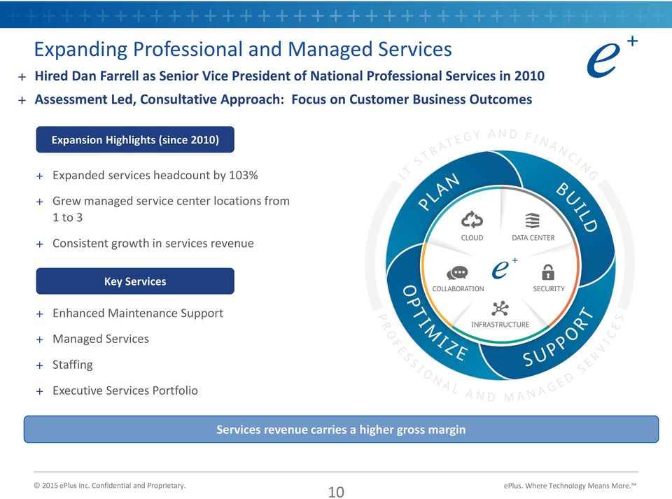 headcount by 103% + Grew managed service center locations from 1 to 3 + Consistent growth in services revenue + Enhanced