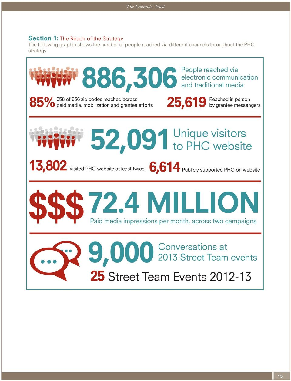 traditional media Reached in person by grantee messengers 52,091 Unique visitors to PHC website 13,802 Visited PHC website at least twice 6,614 Publicly supported
