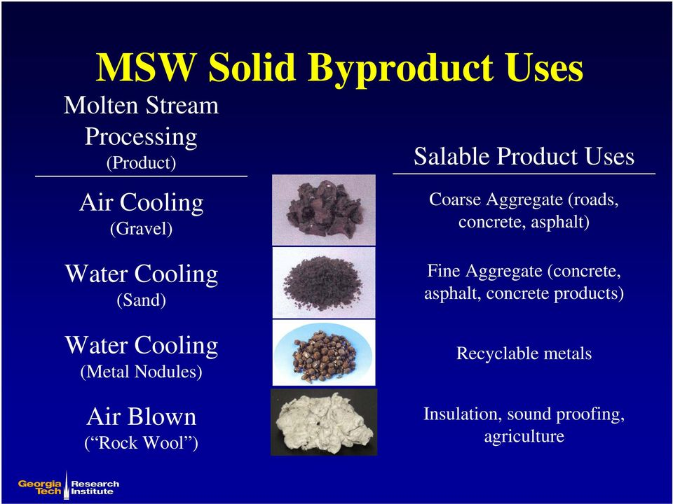 (Sand) Water Cooling (Metal Nodules) Air Blown ( Rock Wool ) Fine Aggregate