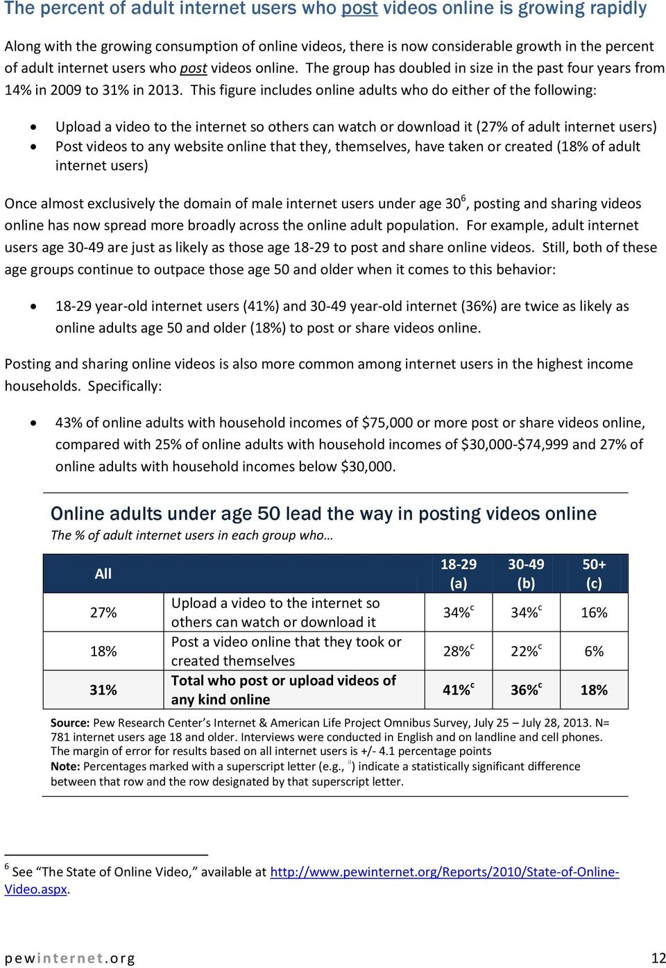 This figure includes online adults who do either of the following: Upload a video to the internet so others can watch or download it (27% of adult internet users) Post videos to any website online