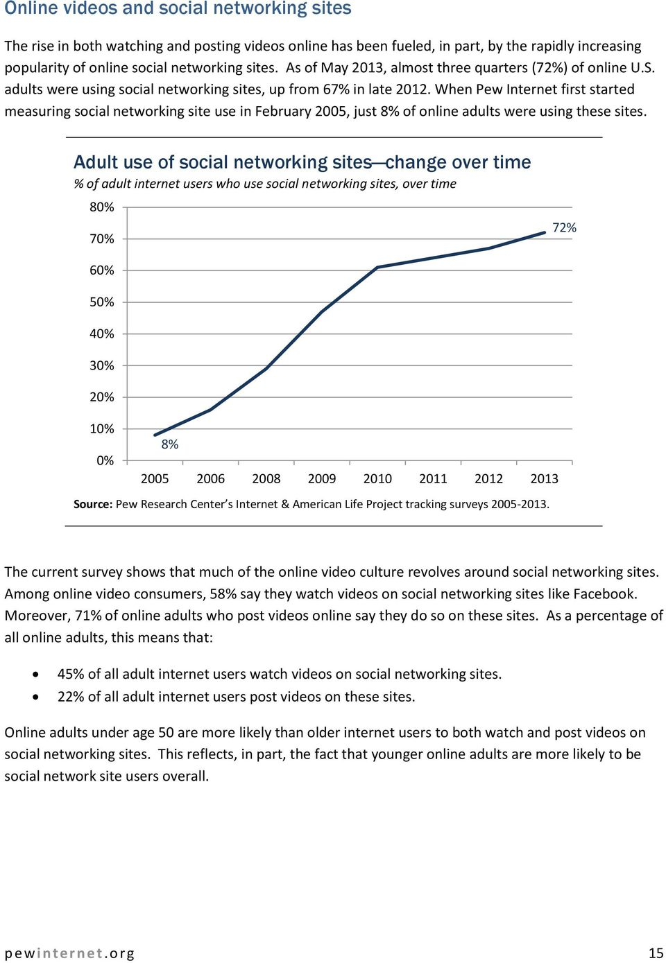 When Pew Internet first started measuring social networking site use in February 2005, just 8% of online adults were using these sites.