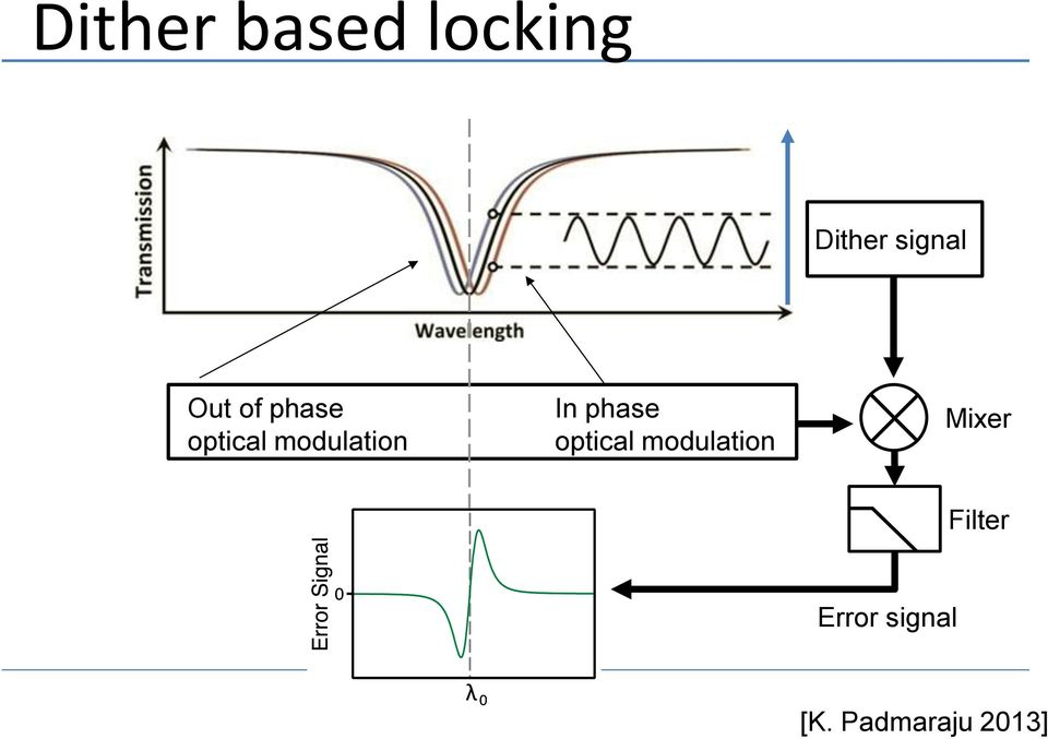 modulation In phase optical