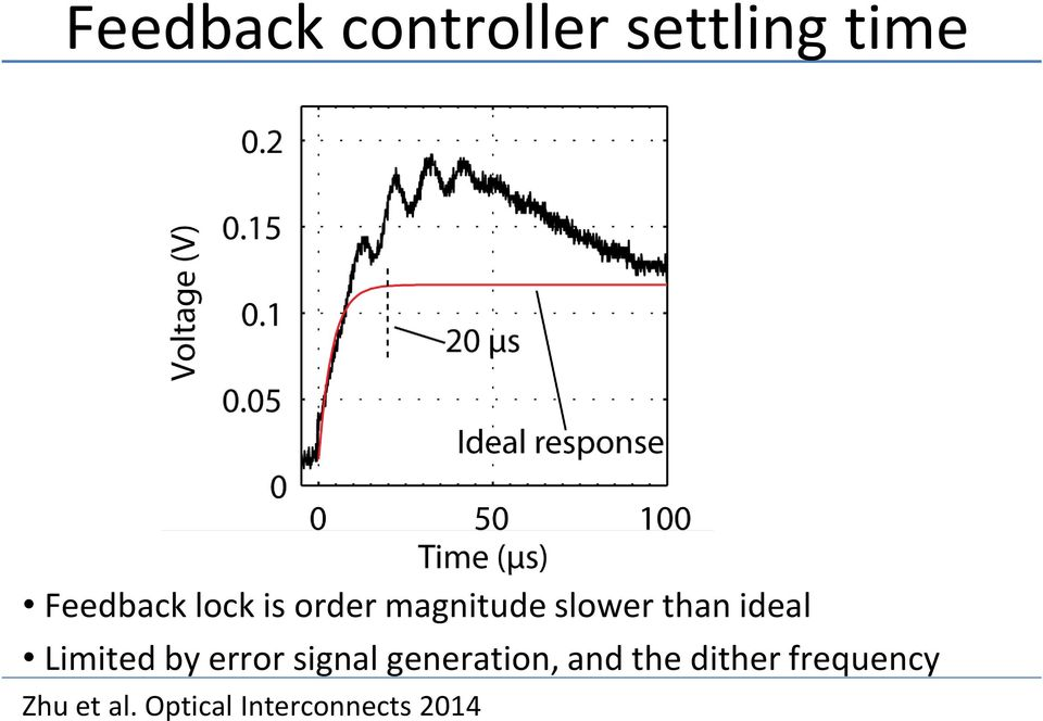 Limited by error signal generation, and the