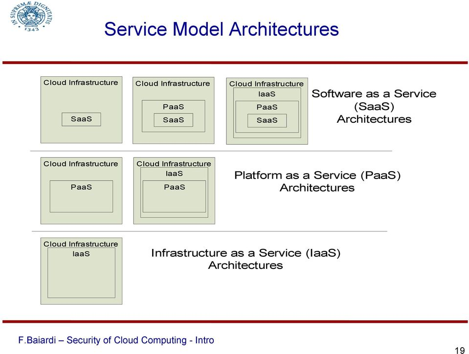 Infrastructure IaaS PaaS Cloud Infrastructure IaaS PaaS Software as a Service (SaaS)