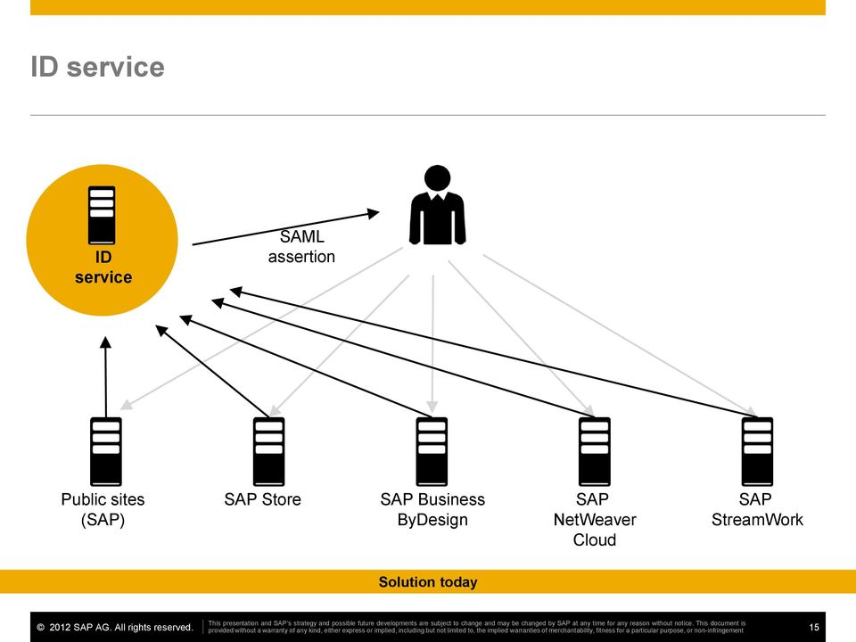 SAP Store SAP Business ByDesign