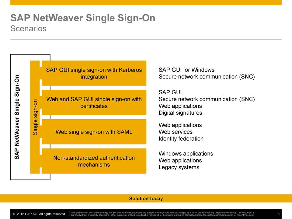 (SNC) Web applications Digital signatures Web single sign-on with SAML SSO Non-standardized for nonstandardized authentication and legacy