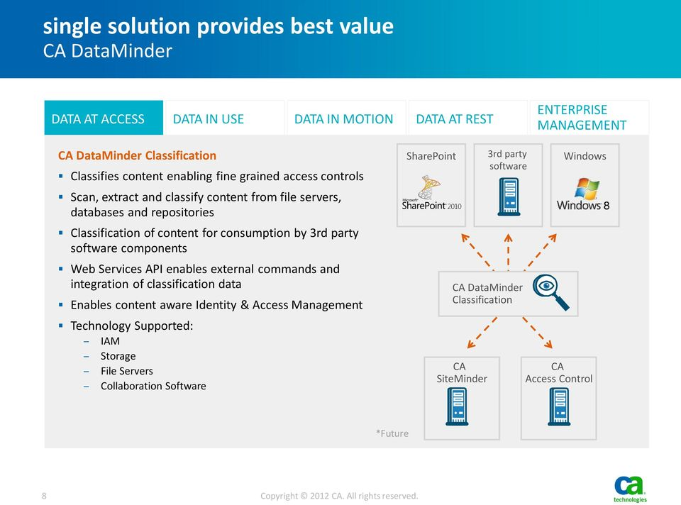 party software components Web Services API enables external commands and integration of classification data Enables content aware Identity & Access Management