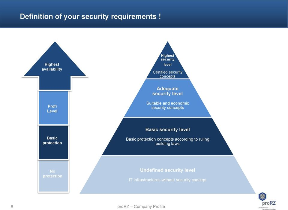 Profi Level Suitable and economic security concepts Basic security level Basic protection Basic