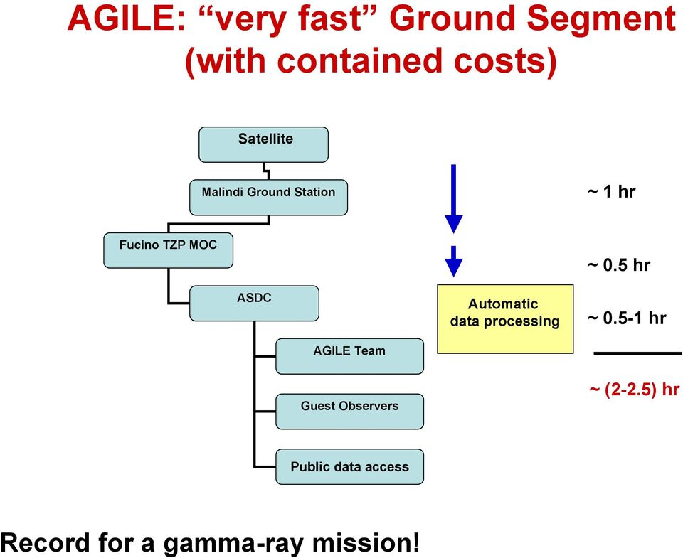 AGILE Team Automatic data processing ~ 0.5 hr ~ 0.