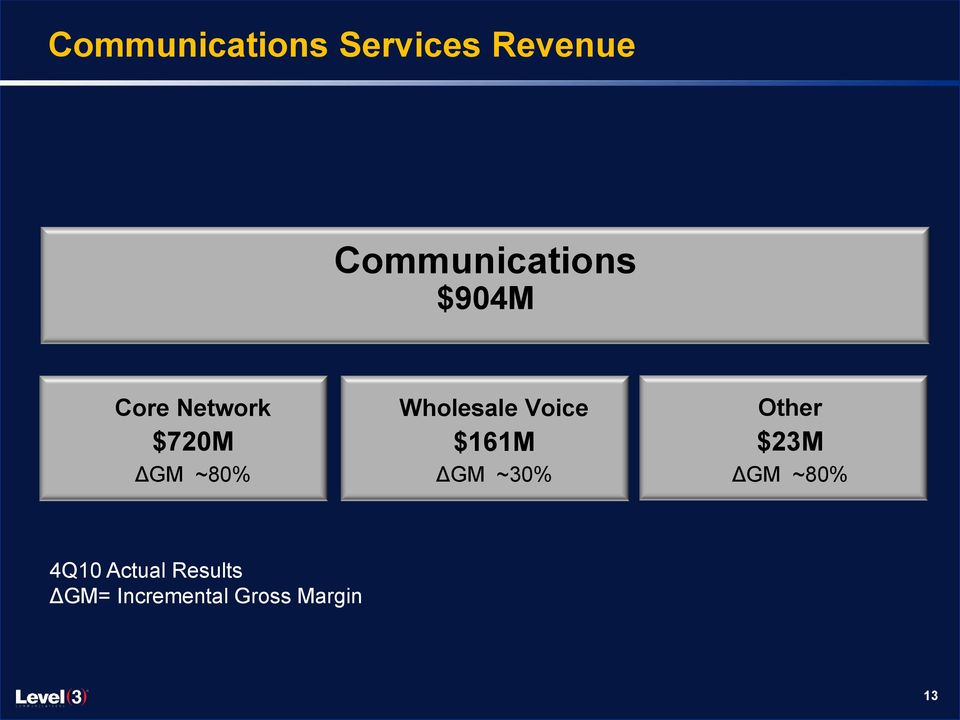 ~80% Wholesale Voice $161M ΔGM ~30% Other