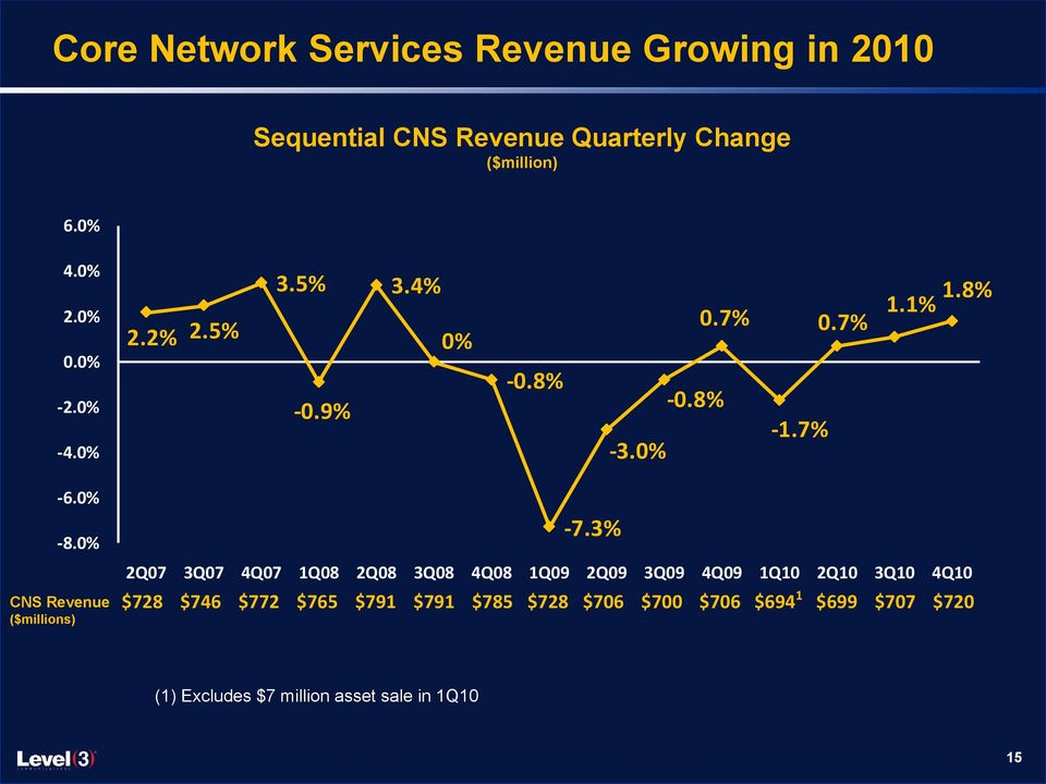 0% CNS Revenue ($millions) -7.