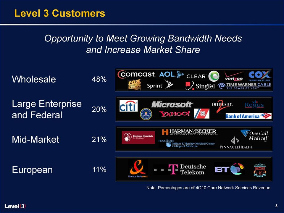 Customers Large Enterprise and Federal 20% Mid-Market 21%