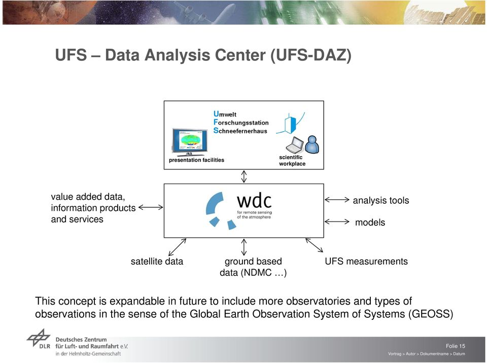 (NDMC ) UFS measurements This concept is expandable in future to include more observatories and