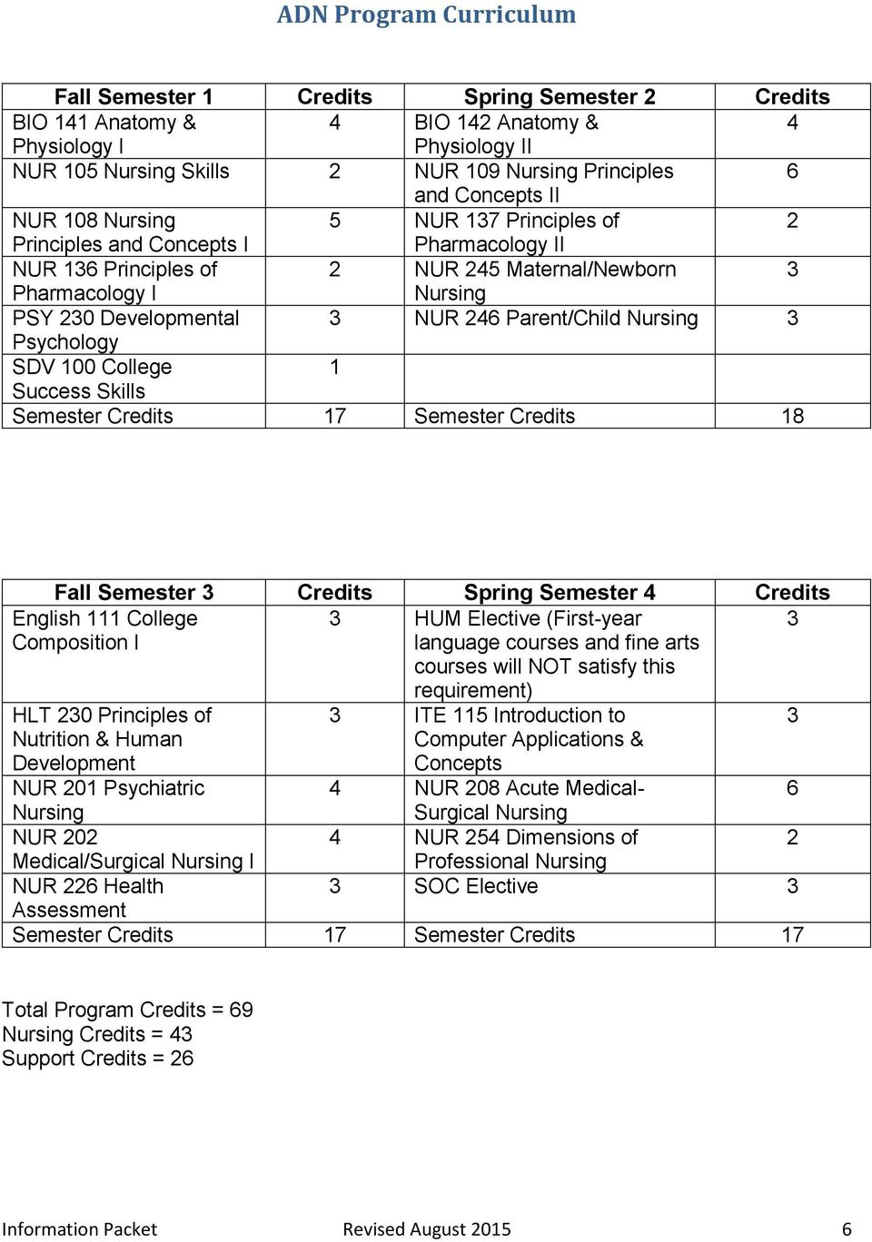 246 Parent/Child Nursing 3 Psychology SDV 100 College 1 Success Skills Semester Credits 17 Semester Credits 18 Fall Semester 3 Credits Spring Semester 4 Credits English 111 College Composition I 3