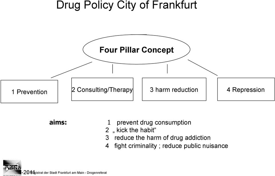 consumption 2 kick the habit 3 reduce the harm of drug addiction 4 fight