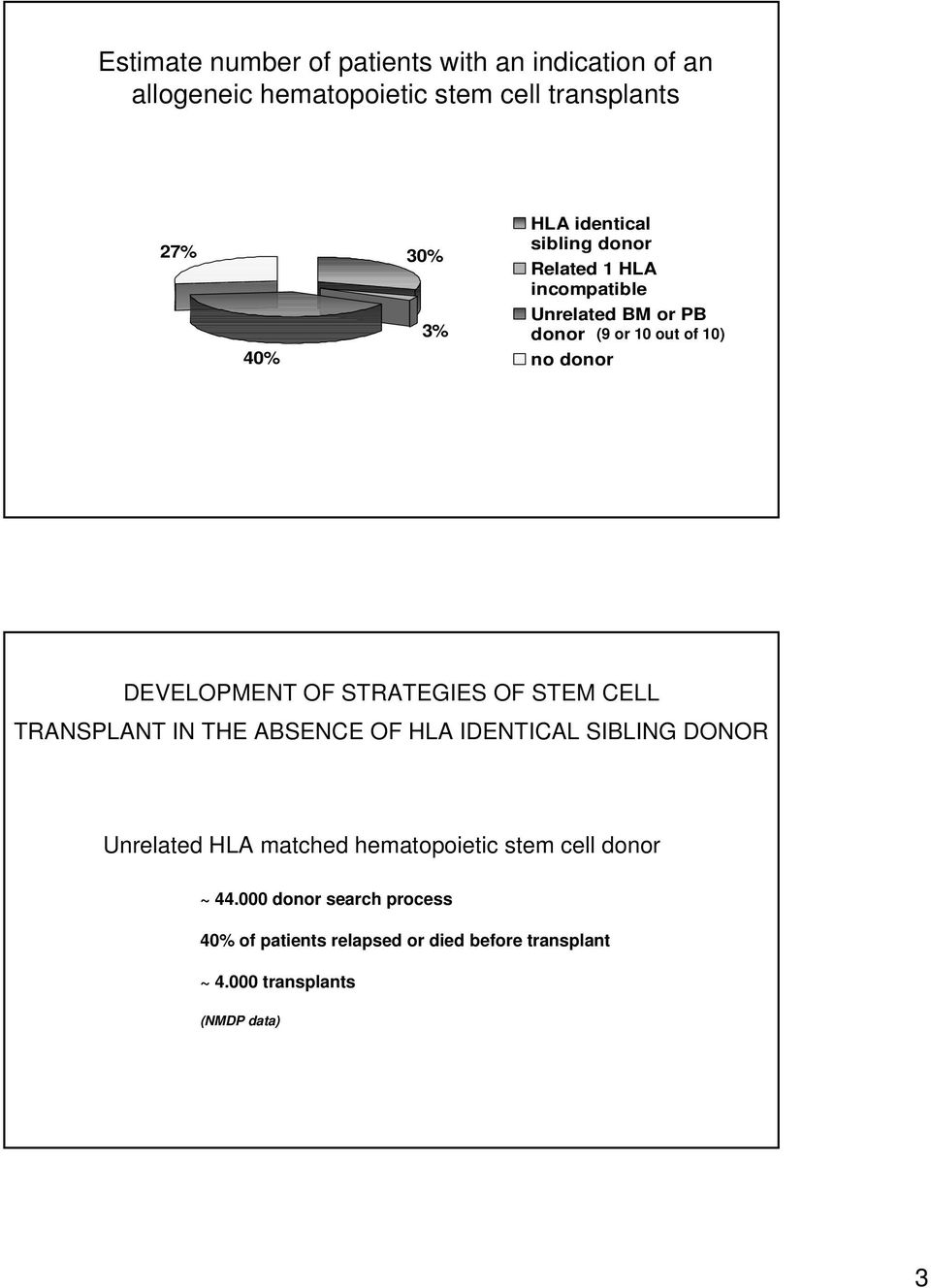 STRATEGIES OF STEM CELL TRANSPLANT IN THE ABSENCE OF HLA IDENTICAL SIBLING DONOR Unrelated HLA matched hematopoietic stem