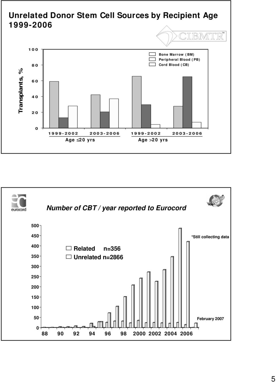 yrs Age >20 yrs Number of CBT / year reported to Eurocord 500 450 400 350 300 250 200 150 100 50 0