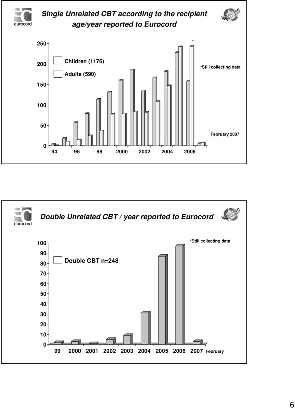 February 2007 Double Unrelated CBT / year reported to Eurocord 100 *Still collecting data 90