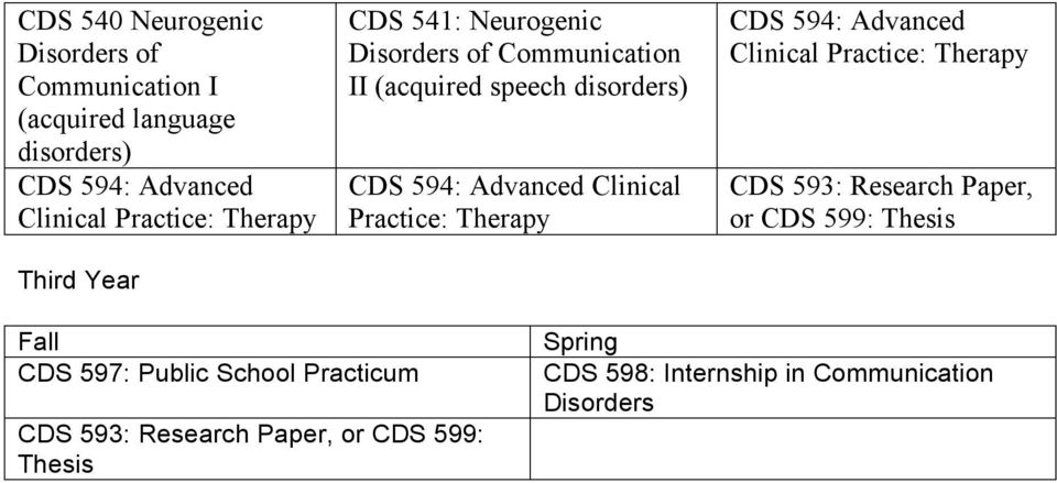 Clinical Practice: Therapy CDS 594: Advanced Clinical Practice: Therapy CDS 593: Research Paper, or CDS 599: Thesis Fall