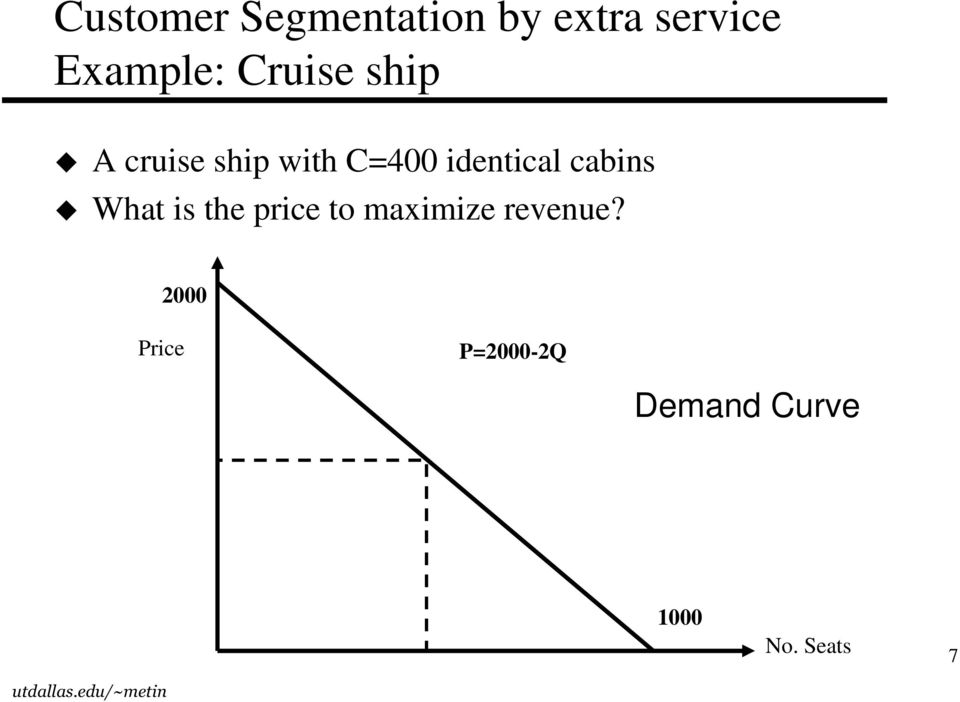 cabins What is the price to maximize revenue?