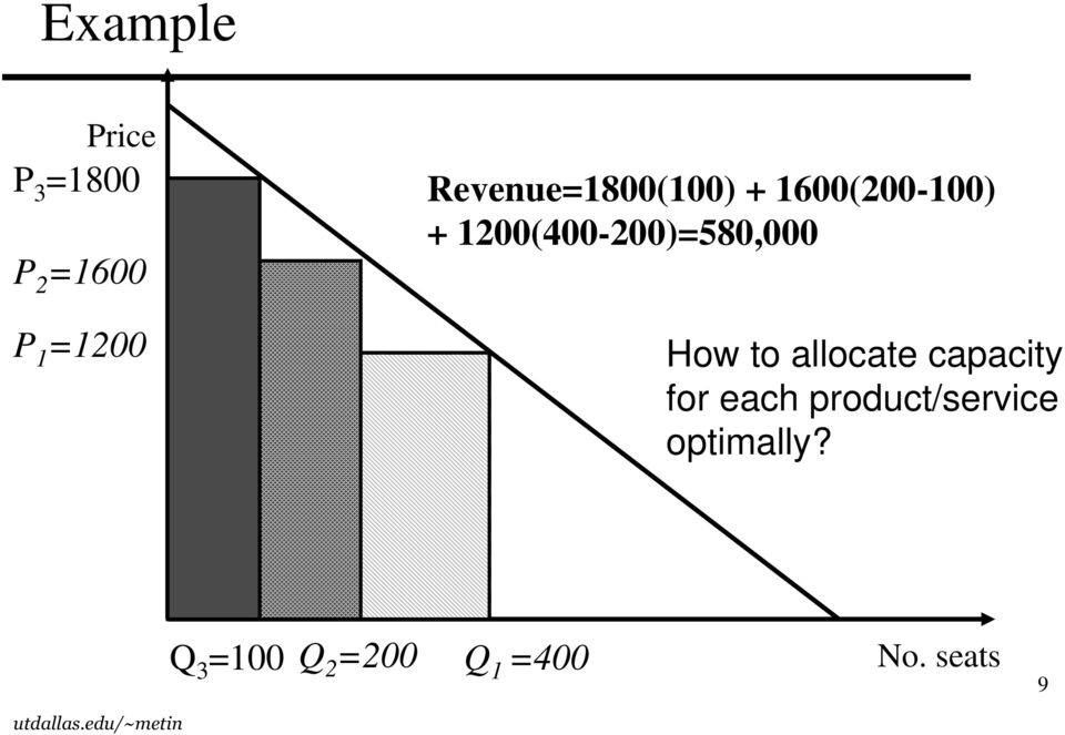 1200(400-200)=580,000 How to allocate capacity for