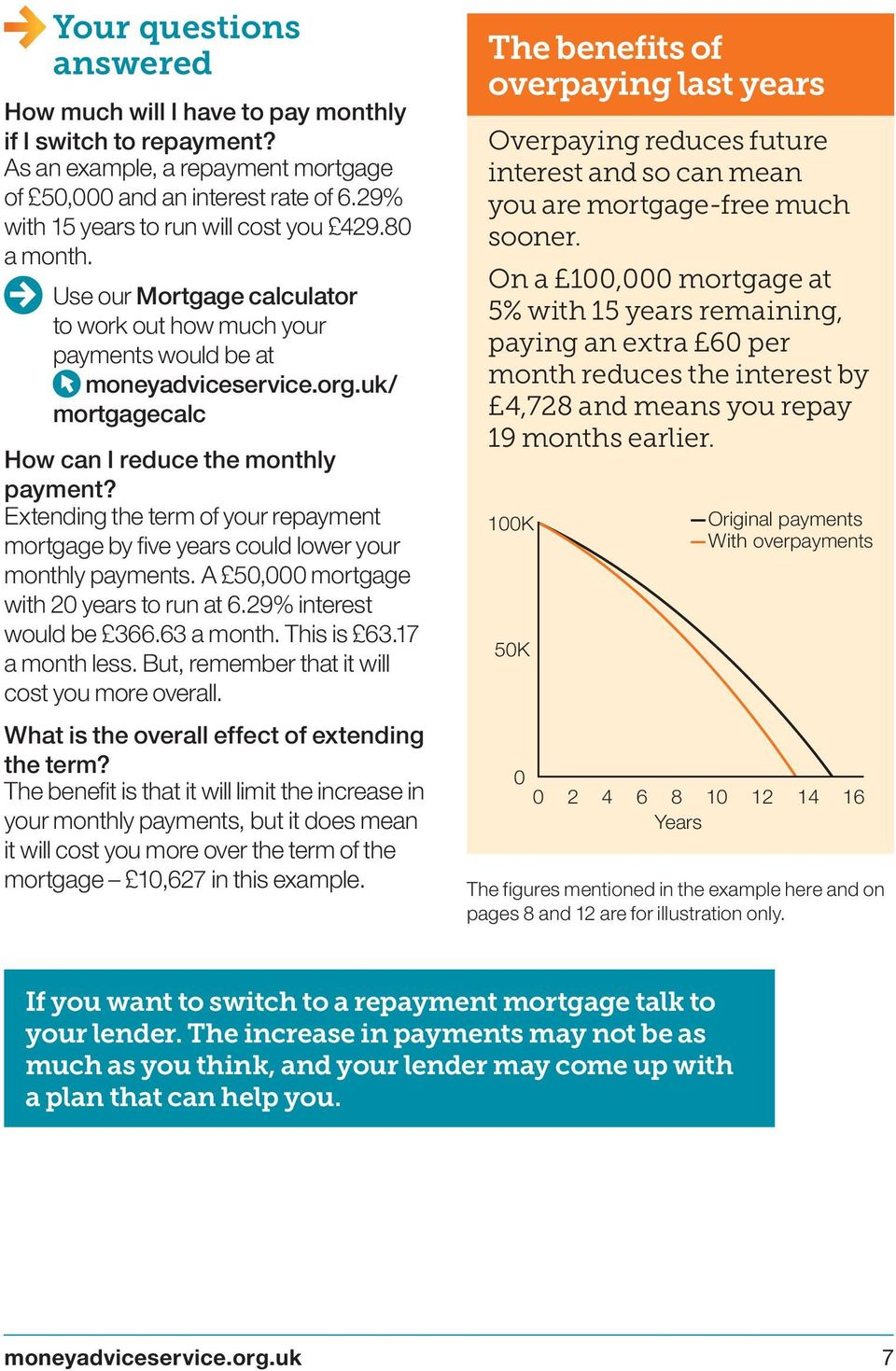 Extending the term of your repayment mortgage by five years could lower your monthly payments. A 50,000 mortgage with 20 years to run at 6.29% interest would be 366.63 a month. This is 63.