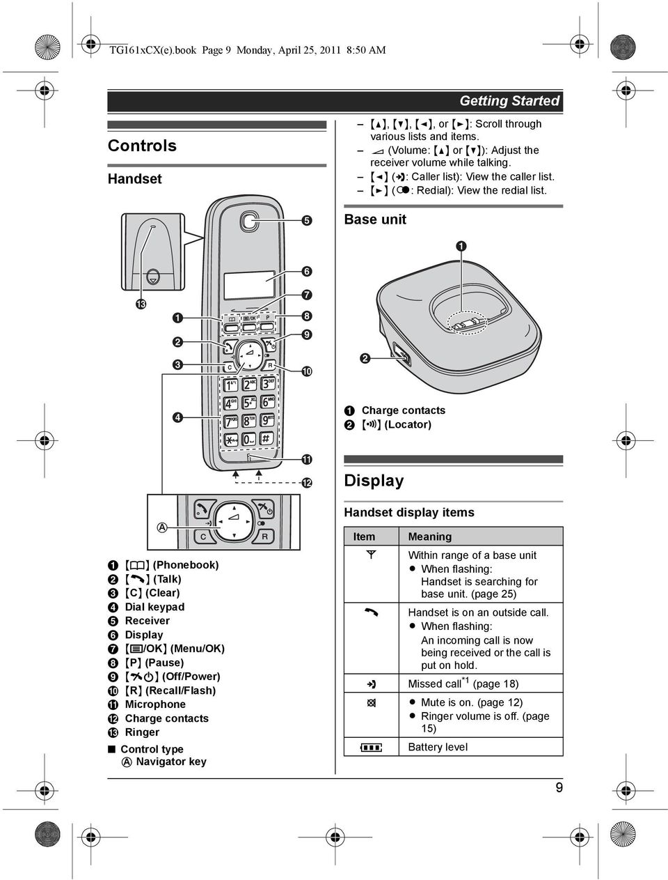 E Base unit A F M A B C G H I J B D A Charge contacts B {x} (Locator) K L Display A A {k} (Phonebook) B {C} (Talk) C {C} (Clear) D Dial keypad E Receiver F Display G {j/ok} (Menu/OK) H {P} (Pause) I