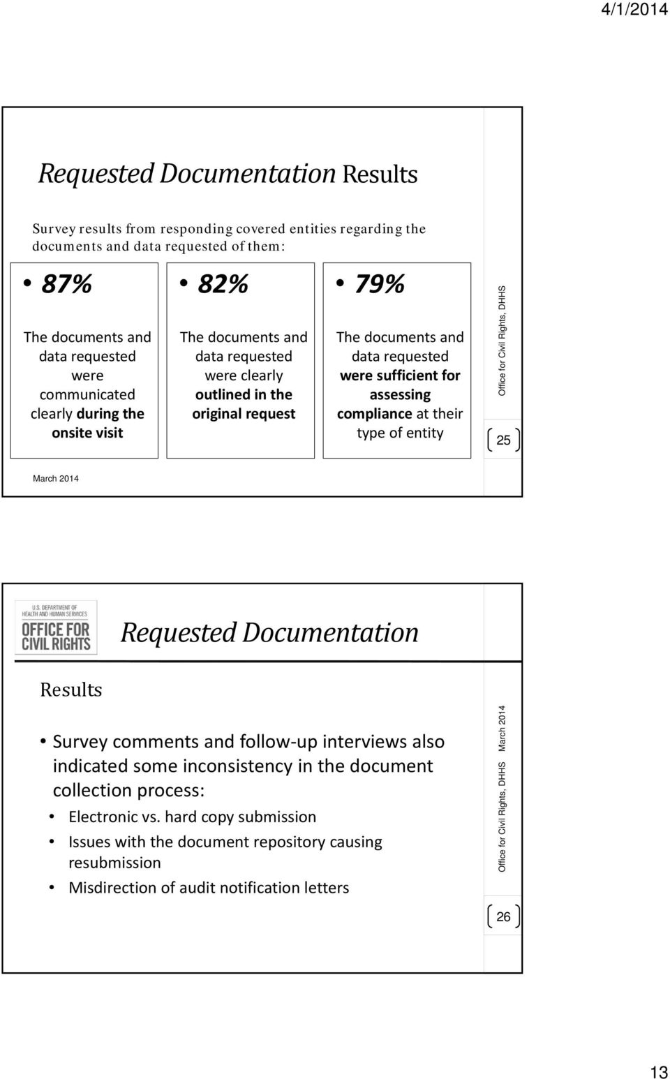 compliance at their type of entity Office for Civil Rights, DHHS 25 Requested Documentation Results Survey comments and follow up interviews also indicated some inconsistency in the