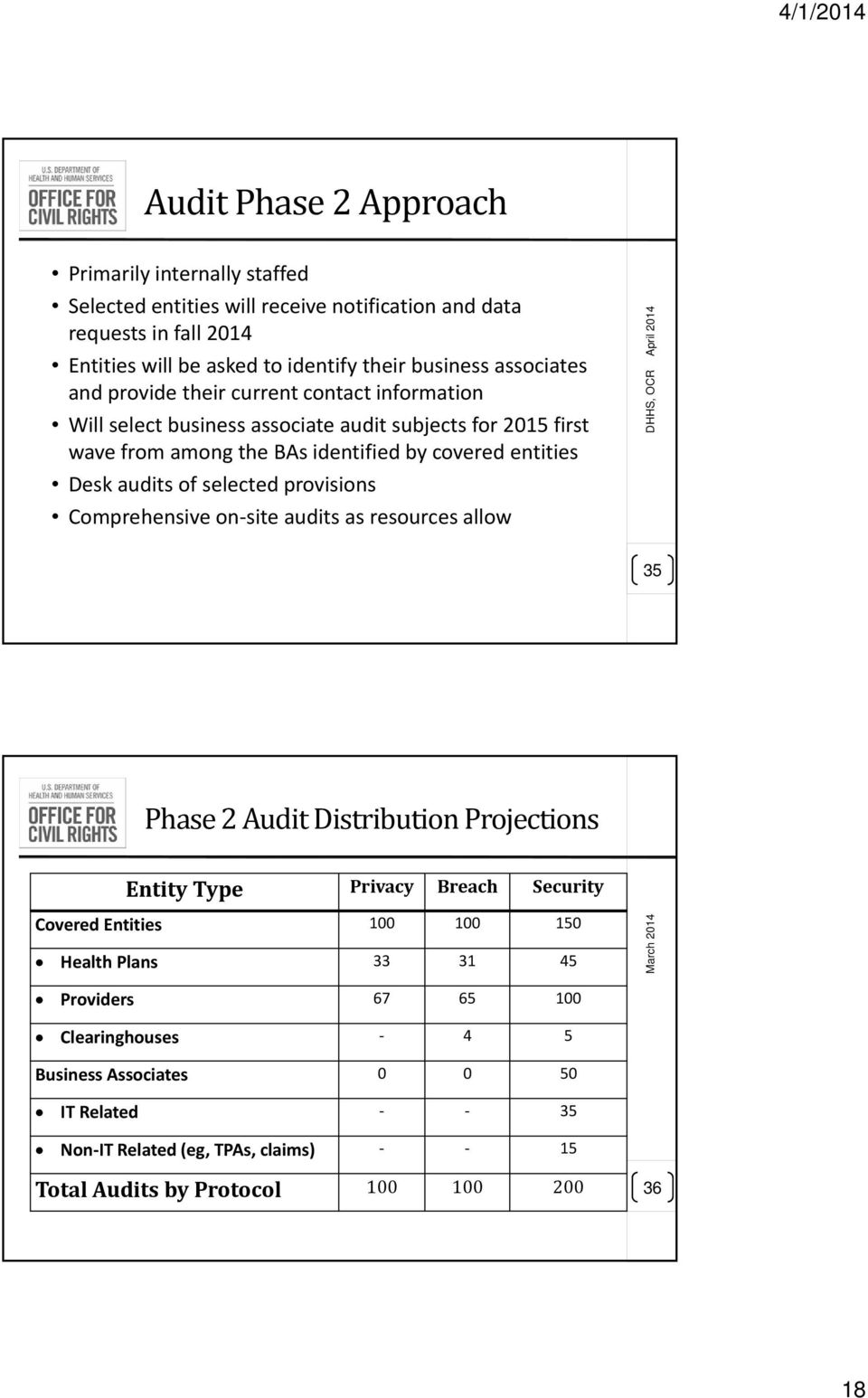 of selected provisions Comprehensive on site audits as resources allow April 2014 DHHS, OCR 35 Phase 2 Audit Distribution Projections Entity Type Privacy Breach Security Covered