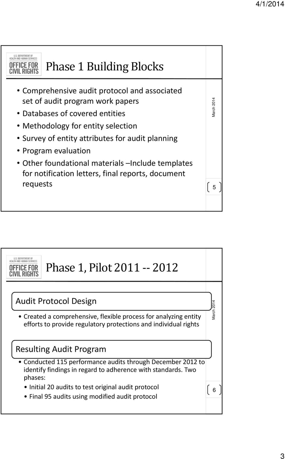 Protocol Design Created a comprehensive, flexible process for analyzing entity efforts to provide regulatory protections and individual rights Resulting Audit Program Conducted 115