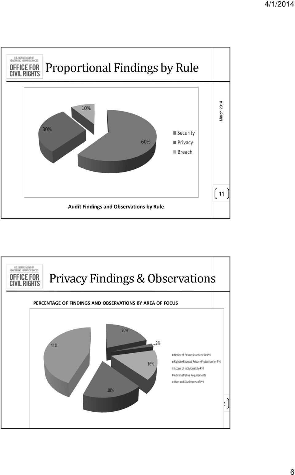 Findings & Observations PERCENTAGE OF