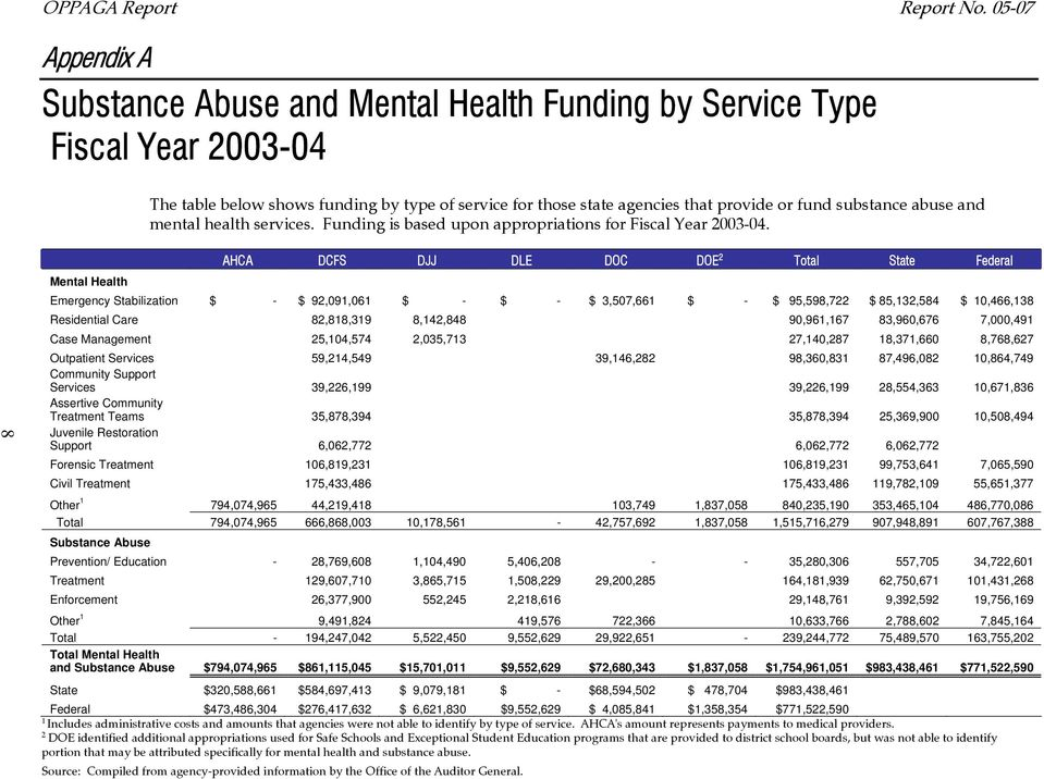abuse and mental health services. Funding is based upon appropriations for Fiscal Year 2003-04.