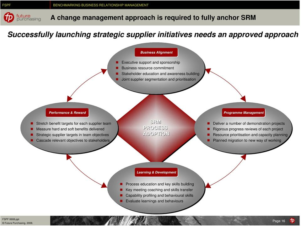 hard and soft benefits delivered Strategic supplier targets in team objectives Cascade relevant objectives to stakeholders SRM PROCESS ADOPTION Programme Management Deliver a number of demonstration