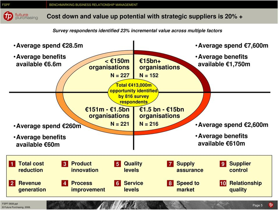 6m < 150m organisations N = 227 15bn+ organisations N = 152 Average benefits available 1,750m Average spend 260m Average benefits available 60m 151m - 1.