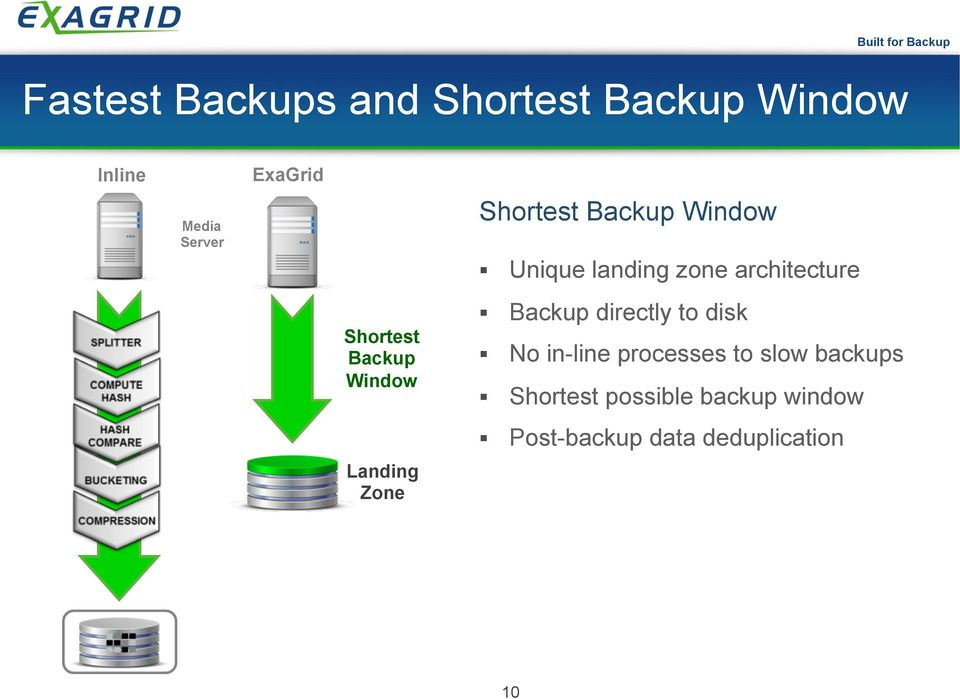 landing zone architecture Backup directly to disk No in-line processes