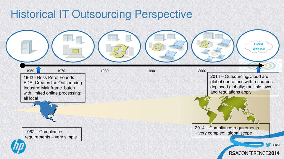 batch with limited online processing; all local 2014 Outsourcing/Cloud are global operations with