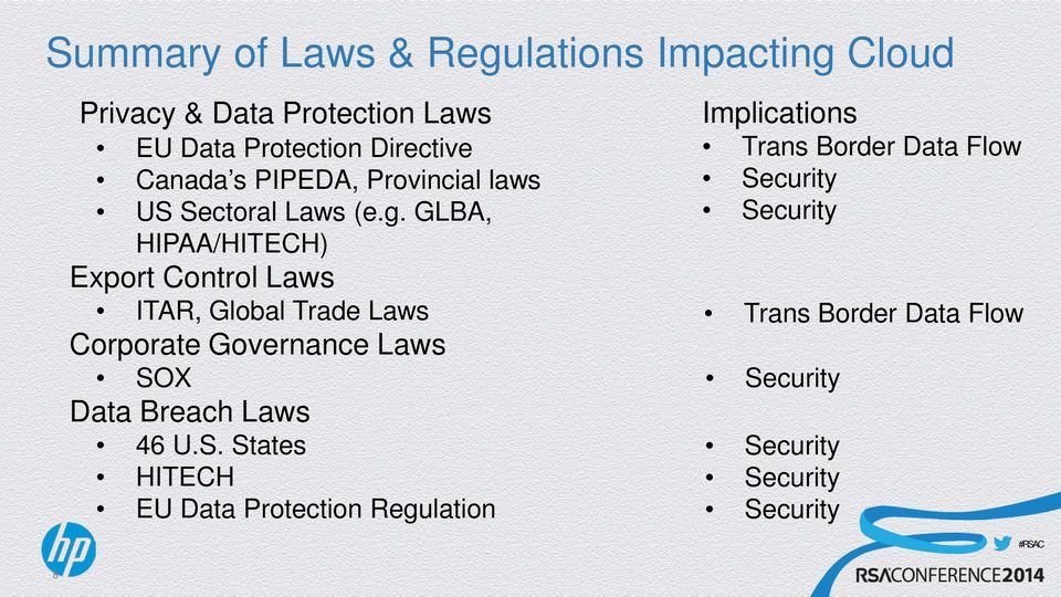 GLBA, HIPAA/HITECH) Export Control Laws ITAR, Global Trade Laws Corporate Governance Laws SOX Data Breach