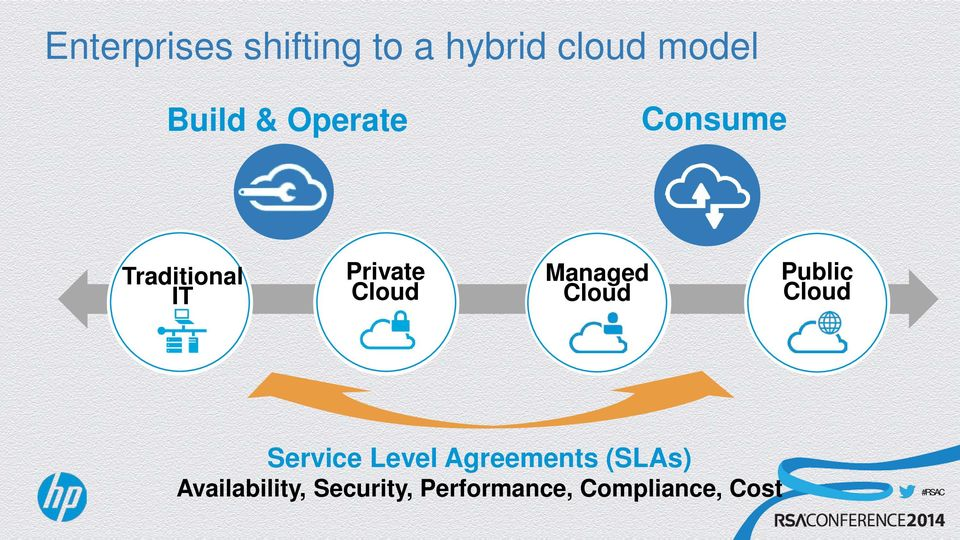 Cloud Public Cloud Service Level Agreements (SLAs)