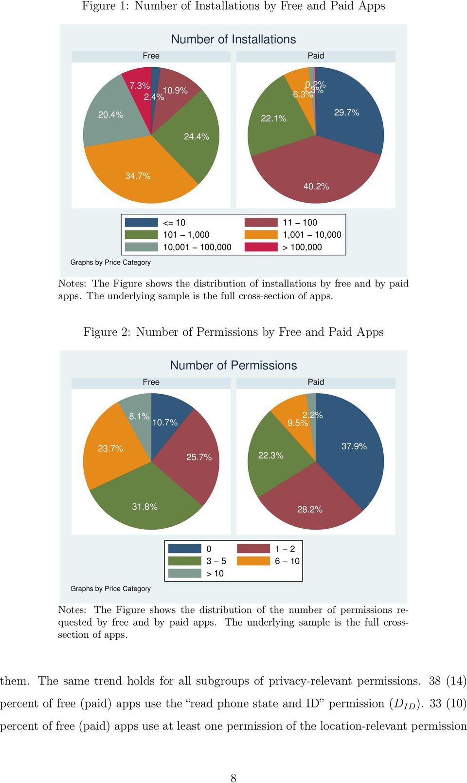 The underlying sample is the full cross-section of apps. Figure 2: Number of Permissions by Free and Paid Apps Free Number of Permissions Paid 8.1% 10.7% 9.5% 2.2% 23.7% 25.7% 22.3% 37.9% 31.8% 28.