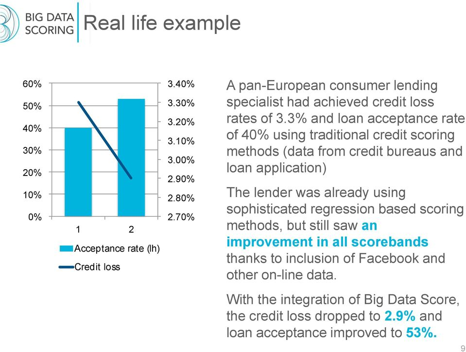 3% and loan acceptance rate of 40% using traditional credit scoring methods (data from credit bureaus and loan application) The lender was already using