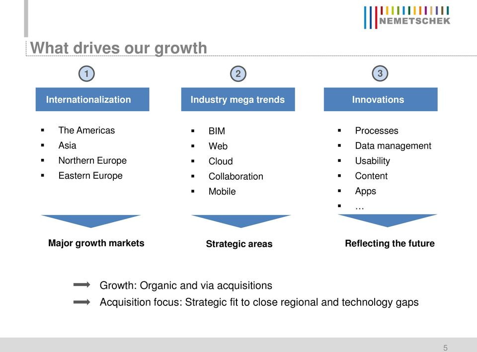 management Usability Content Apps Major growth markets Strategic areas Reflecting the future