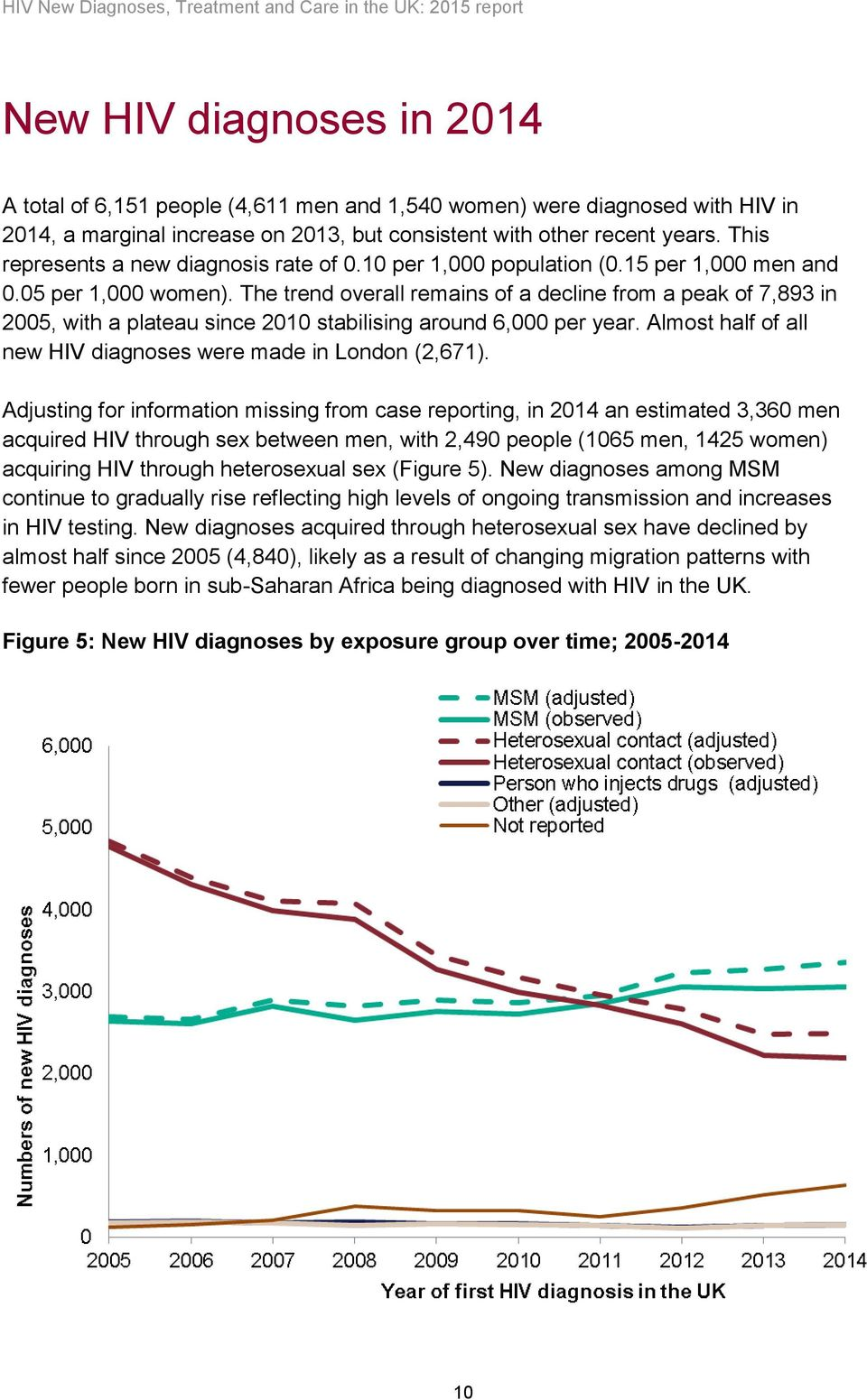 The trend overall remains of a decline from a peak of 7,893 in 2005, with a plateau since 2010 stabilising around 6,000 per year. Almost half of all new HIV diagnoses were made in London (2,671).