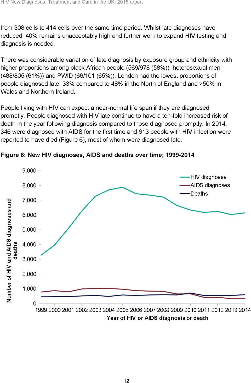 (66/101 (65%)). London had the lowest proportions of people diagnosed late, 33% compared to 48% in the North of England and >50% in Wales and Northern Ireland.