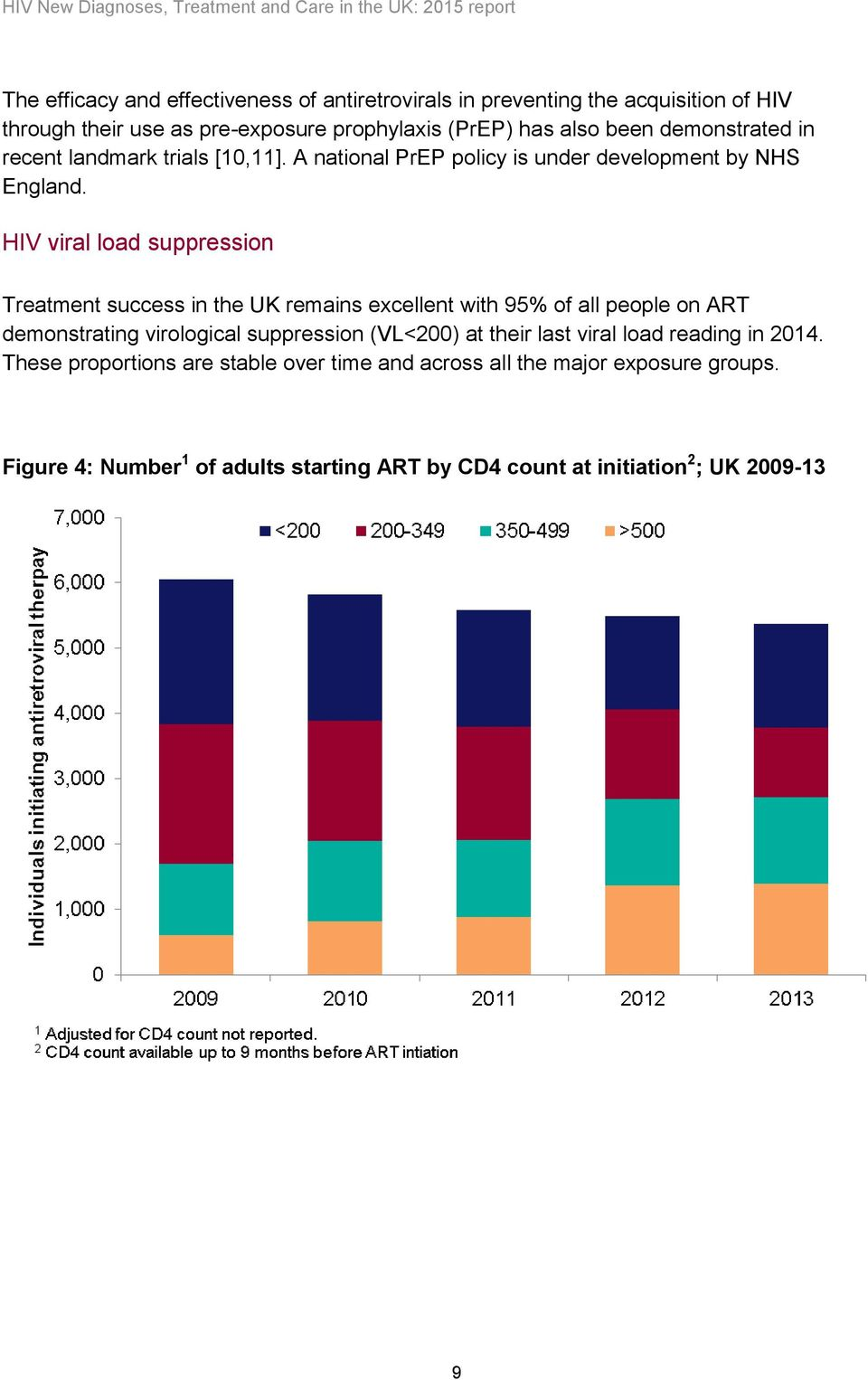 HIV viral load suppression Treatment success in the UK remains excellent with 95% of all people on ART demonstrating virological suppression (VL<200) at