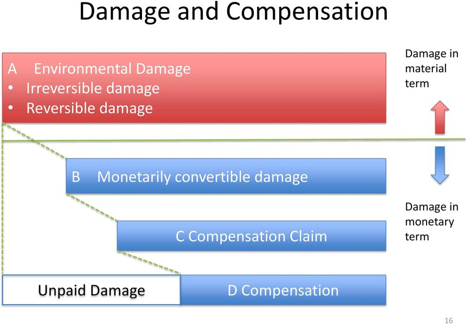material term B Monetarily convertible damage C