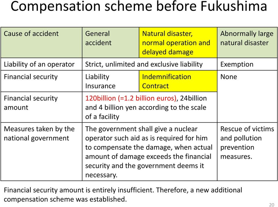 2 billion euros), 24billion and 4 billion yen according to the scale of a facility The government shall give a nuclear operator such aid as is required for him to compensate the damage, when actual